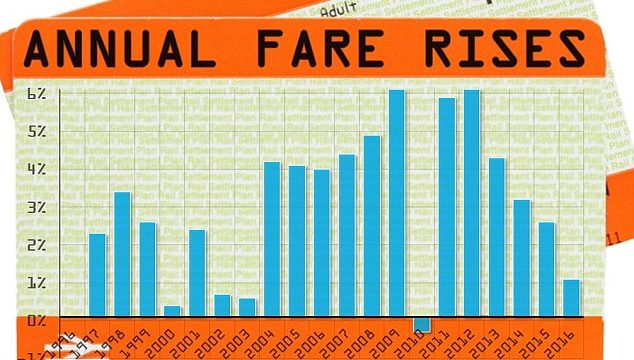 Great Northern Rail Users Groups Response to Proposed Fare Increase
